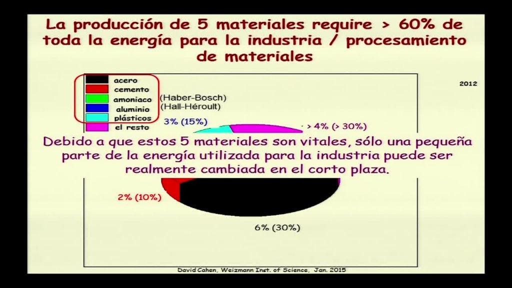 Almacenajes energéticos y energías renovables