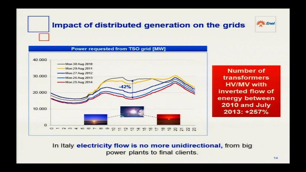 Los desafíos de las empresas de energía para el siglo XXI